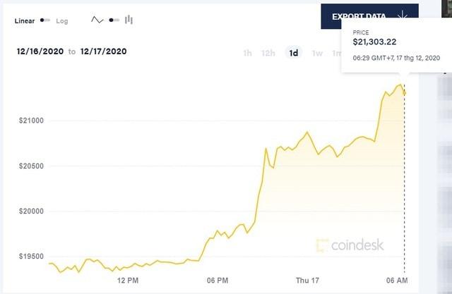 Bitcoin vượt mốc 21.000 USD, lập kỷ lục cao nhất lịch sử - ảnh 1